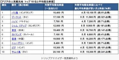 アジアの人気観光地トップ10と平均宿泊単価