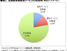 表2.定額制音楽配信サービスの利用率(Webアンケート)