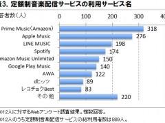 表3.定額制音楽配信サービスの利用サービス名