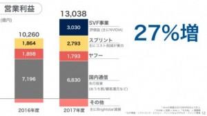 softbank決算営業利益2