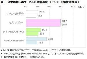 公衆無線LAN、最速はセブンスポット キャリア3社は今後の改善に期待?―ICT総研調べ