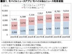 表1.モバイルニュースアプリ・モバイルWebニュース利用者数