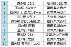 九州じゃらんTOP10