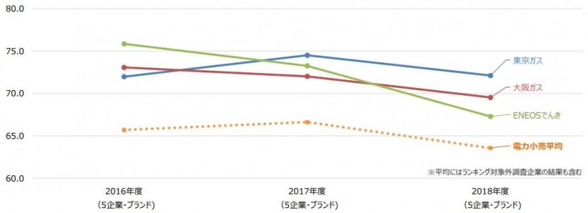 電力小売グラフ