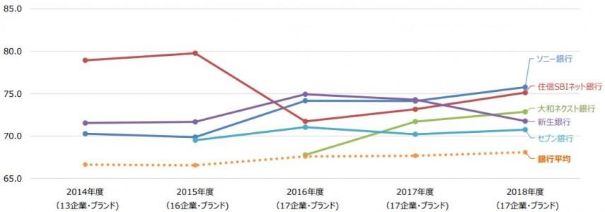 銀行グラフ