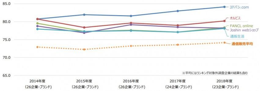 通信販売グラフ