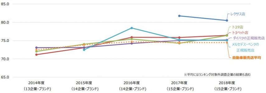 自動車販売グラフ