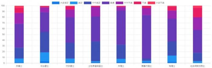 8士業グラフ