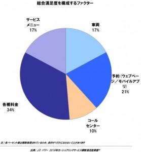 カーシェアリング円