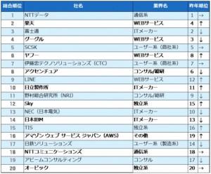 人気企業TOP20