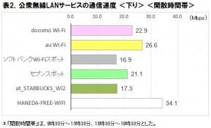 公衆無線LANサービス、HANEDA-FREE-WIFIが下り速度 閑散時 34.1Mbps、繁忙時 28.4Mbpsでトップに ―ICT総研調べ