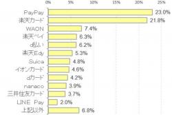 マイナポイント利用意向に関する調査、「登録したい」意向は、PayPayが23%でトップ—ICT総研調べ