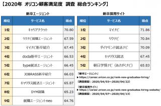 満足度の高い『新卒エージェント』ランキング、初の総合1位はキャリアチケットーオリコン