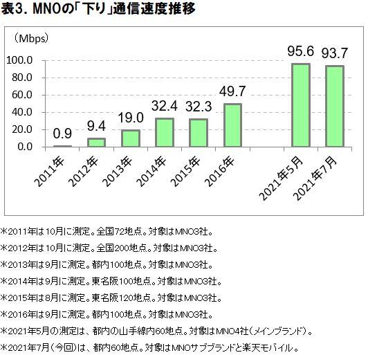 MNOの下り通信速度は、10年前と比べて約100倍に ー ICT総研